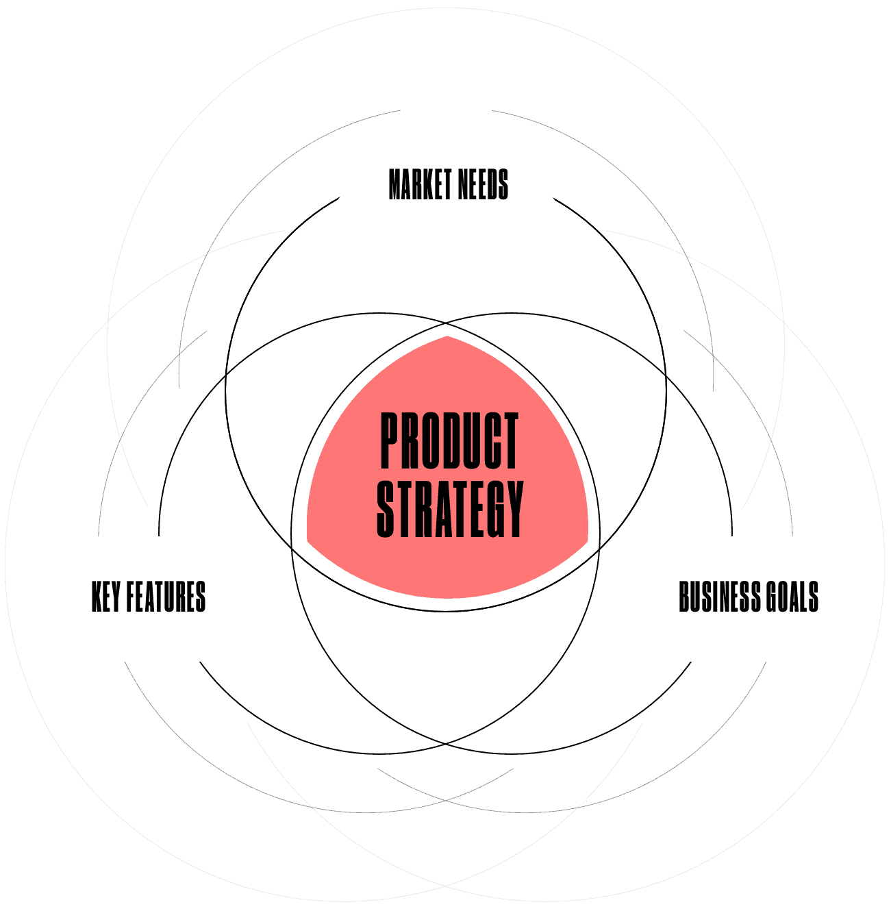 components of product strategy
