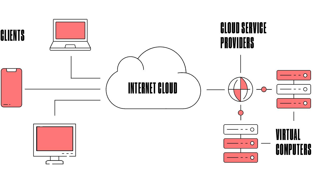 how cloud computing works scheme