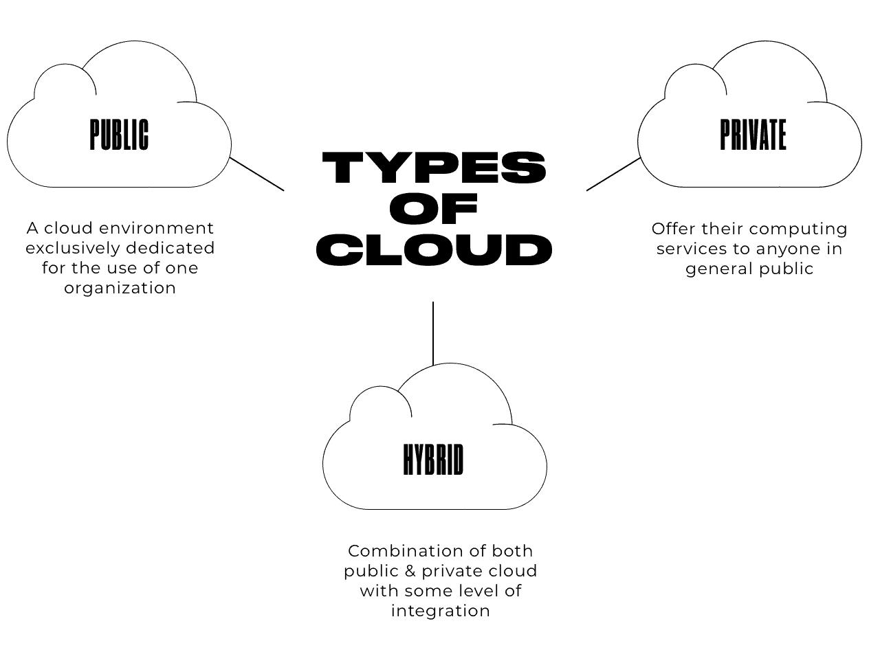 types of cloud scheme: public, private, hybrid