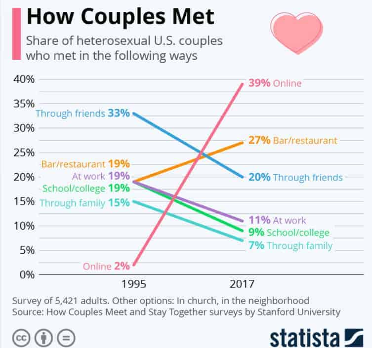The survey by Stanford University: How couples meet