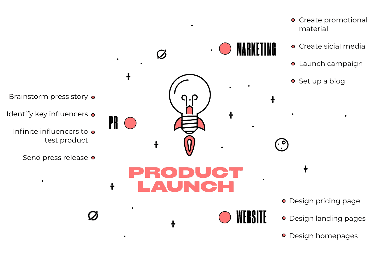 launching a startup on a tight budget: one of the main components of a product launch strategy: marketing, PR, website creation