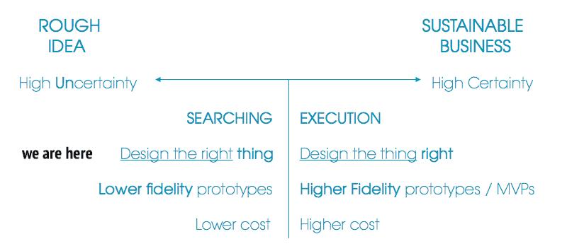 prototyping design process diagram