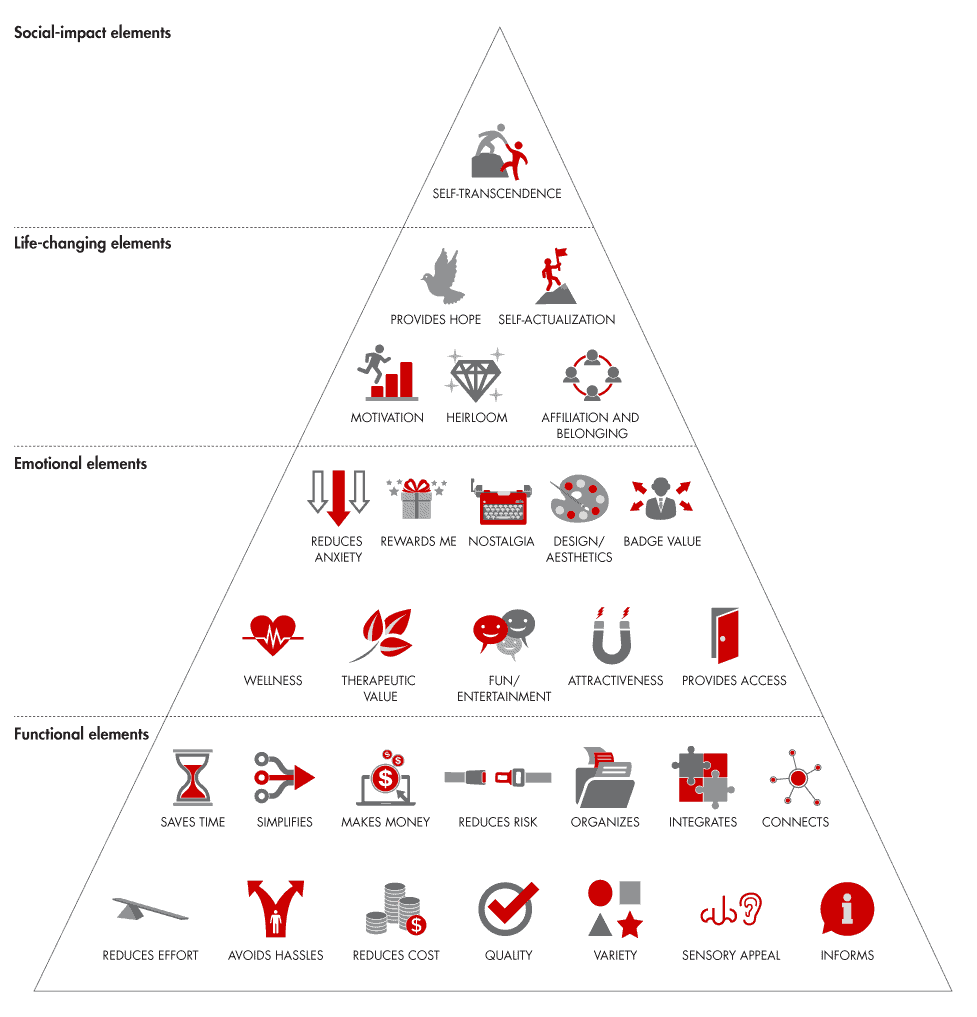 B2C product management model