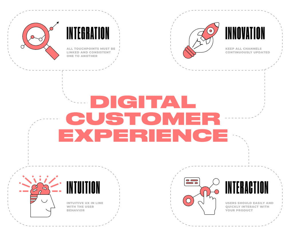 4 ELEMENTS OF DIGITAL CUSTOMER EXPERIENCE