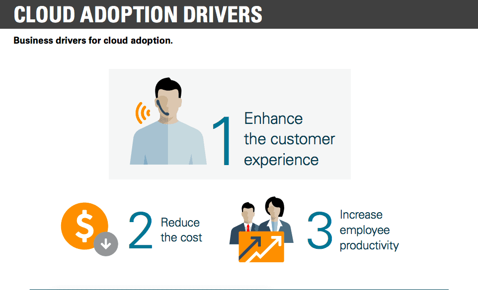 cloud adoption drivers