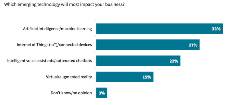 customer experience: emerging technologies that impact your business