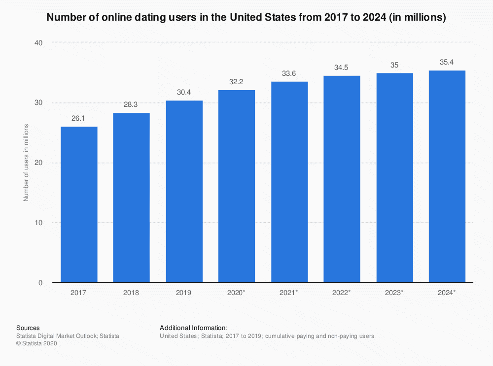 Statistics number of online dating users in US