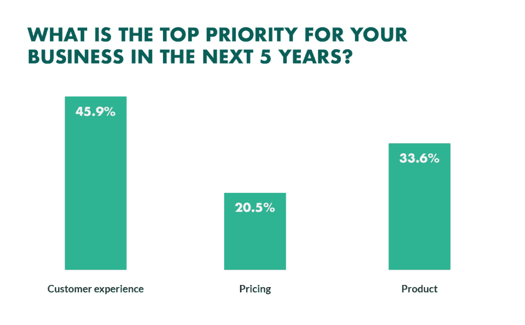 Customer experience: top priority for business in the next 5 years