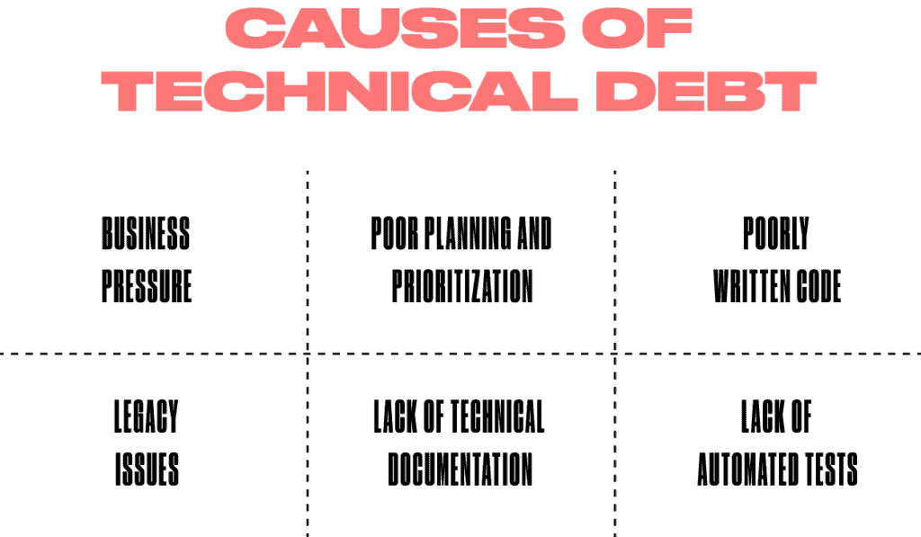 How to Identify and Manage Technical Debt?