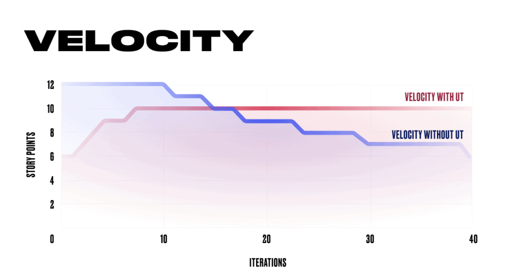 Teams velocity in both cases with and without unit tests