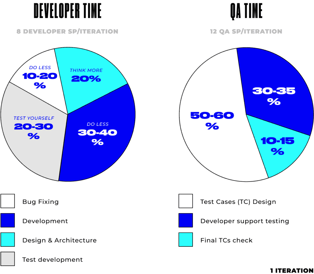 Product development with unit testing