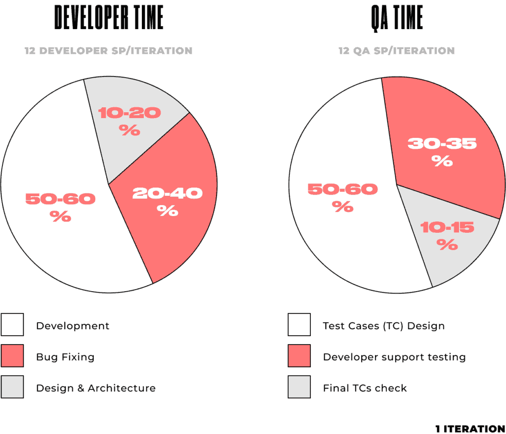 Product development without unit testing