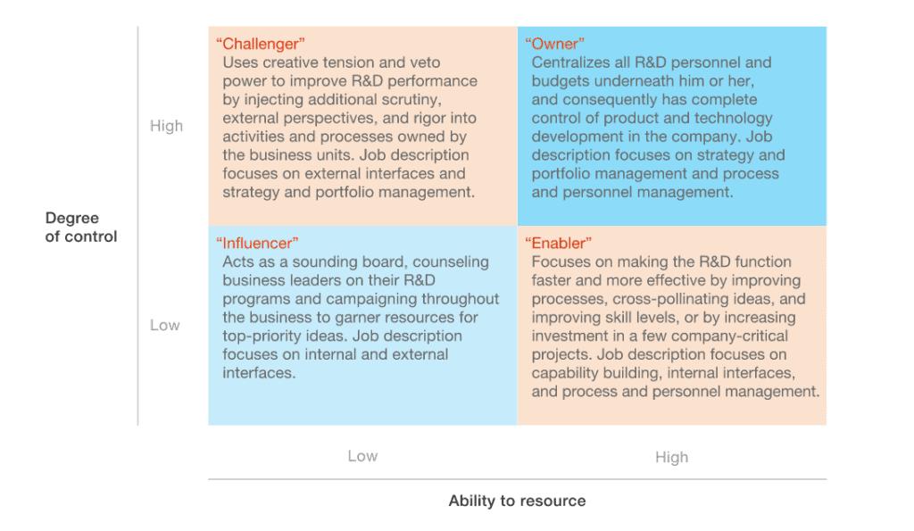 types of CTO