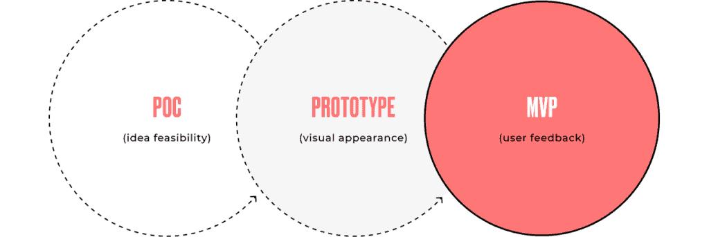 poc, prototype, mvp